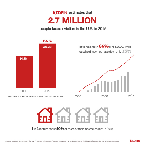 Real estate brokerage Redfin estimates that 2.7 million people faced eviction in the U.S. in 2015 (Graphic: Business Wire)