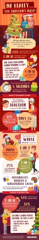 Groupon surveyed 2,000 Americans on their reactions to opening holiday gifts. The findings, which should serve as an important guide to last-minute shoppers looking for gifting ideas that will go over well, showed that nearly quarters of respondents, 73 percent, regularly fake their reactions when opening a gift.  (Graphic: Business Wire)