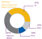Shares of advertising budget by channel (Graphic: Business Wire)