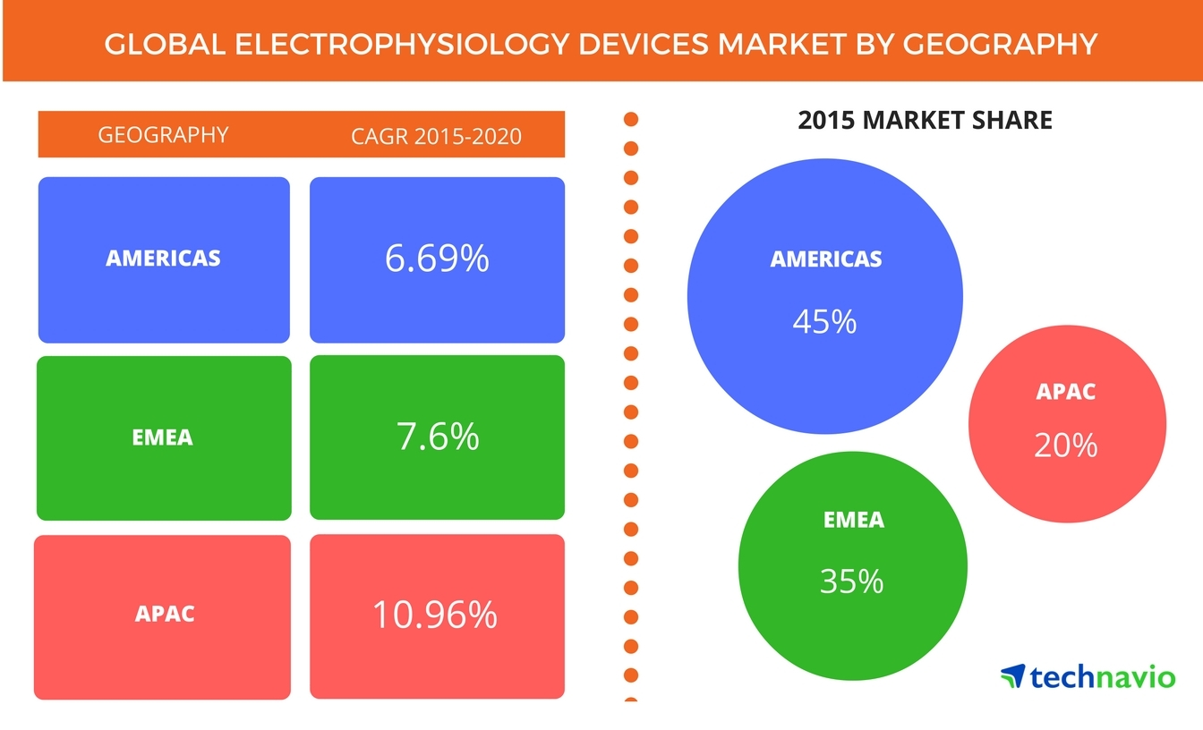 increasing incidence of cvds to boost the global electrophysiology rh businesswire com Hubbell Wiring Devices wiring devices market size