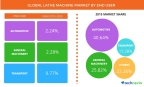 Technavio publishes a new market research report on the global lathe machine market from 2016-2020. (Graphic: Business Wire)