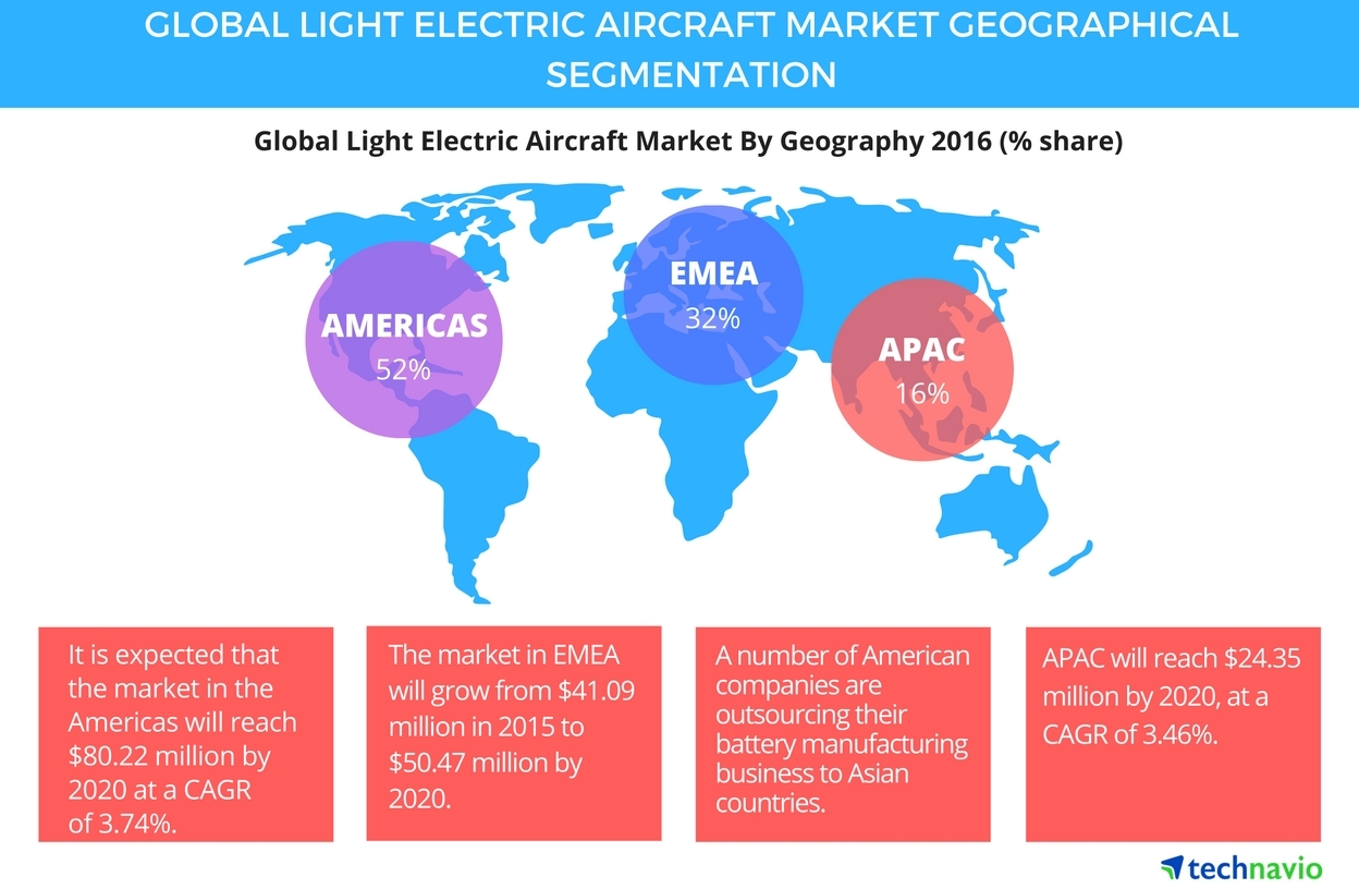 Growing Environmental Concerns to Boost the Global Light Electric Aircraft  Market Through 2020, Says Technavio | Business Wire