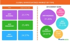 Technavio publishes a new market research report on the global nanocoatings market from 2016-2020. (Graphic: Business Wire)