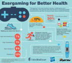 """Exergaming"" - the use of activity trackers, mobile games and non-sedentary video games - have been shown to encourage greater physical activity, get kids moving and help reduce childhood obesity (Graphic: UnitedHealthcare)."