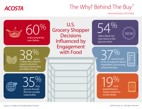Insights from Acosta's 13th edition of The Why? Behind The Buy™. (Graphic: Business Wire)