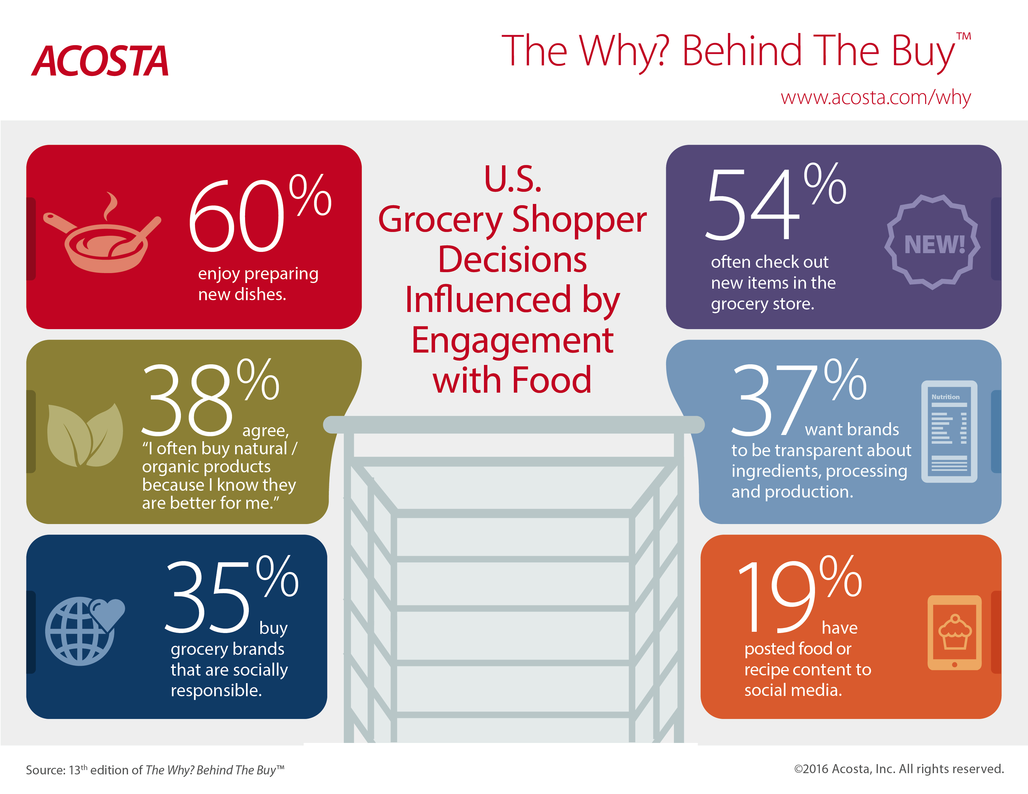 From the Store to the Stove, Acosta Research Shows Grocery Shopper ...