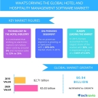 Technavio publishes a new market research report on the global hotel and hospitality management software market from 2016-2020. (Graphic: Business Wire)