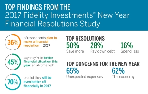 Top Findings from the 2017 Fidelity Investments New Year Financial Resolutions Study (Graphic: Business Wire)