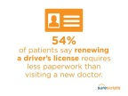 Surescripts Patient Survey Reveals Increasing Demand for a More Connected Healthcare Consumer Experience (Graphic: Business Wire)