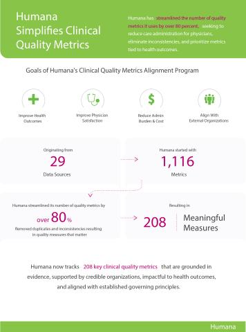 Humana Quality Metrics (Graphic: Business Wire)