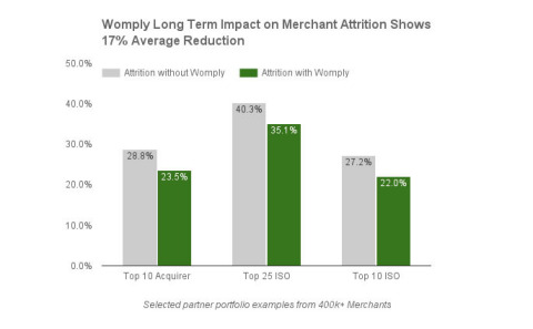 The Womply Long Term Impact Study on Merchant Attrition looked at more than 400,000 merchants from over ten partner portfolios. (Graphic: Business Wire)