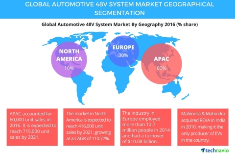 Technavio publishes a new market research report on the global automotive 48V system market from 201 ...