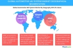Technavio publishes a new market research report on the global automotive 48V system market from 2017-2021. (Graphic: Business Wire)
