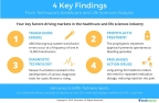 Technavio publishes key highlights and figures from several sectors under the healthcare and life sciences industry. (Photo: Business Wire)