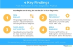 Technavio publishes key highlights and figures from several sectors under the healthcare and life sciences industry. (Graphic: Business Wire)