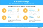 Technavio publishes key highlights and figures from several sectors under the education technology industry. (Graphic: Business Wire)