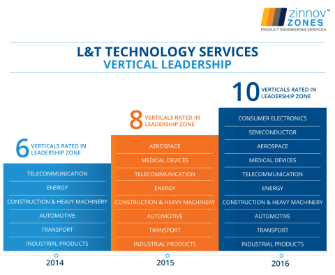 LTTS Leadership across key industries over the years (Source: Zinnov Zones)