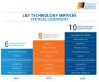 LTTS Leadership across key industries over the years (Source: Zinnov Zones)