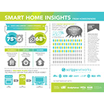 New Study Finds Safety and Comfort Are Main Factors Driving Smart Home Technology Purchases