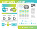 Scripps Networks Interactive, the leader in lifestyle media, surveyed 700 U.S. homeowners of all ages, finding that safety and comfort are the primary reasons consumers invest in smart home technology. (Photo: Business Wire)