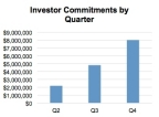 Investor Commitments by Quarter (Graphic: Business Wire)