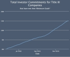 Total Investor Commitments for Title III Companies (Graphic: Business Wire)