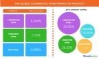 Technavio publishes a new market research report on the global commercial oven market from 2017-2021. (Graphic: Business Wire)