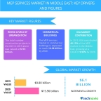 Technavio publishes a new market research report on the MEP services market in the Middle East from 2016-2020. (Graphic: Business Wire)