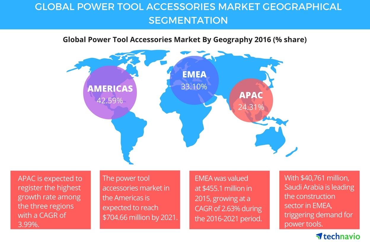 power tool industry news