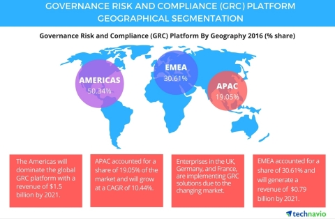 Technavio publishes a new market research report on the global governance risk and compliance (GRC) platform market from 2017-2021. (Graphic: Business Wire)