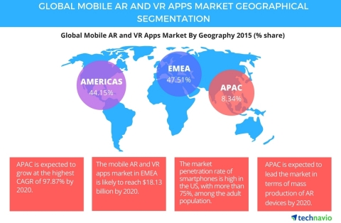 Technavio publishes a new market research report on the global mobile augmented reality and virtual reality apps market from 2016-2020. (Graphic: Business Wire)
