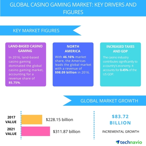 Technavio publishes a new market research report on the global casino gaming market from 2017-2021. (Photo: Business Wire)