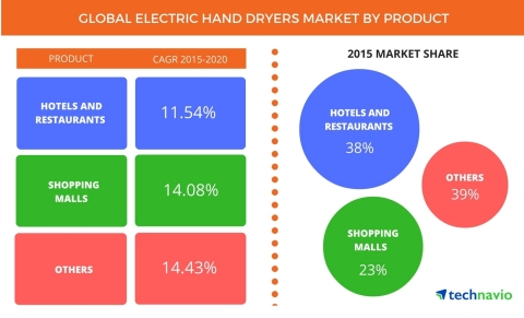 Technavio publishes a new market research report on the global electric hand dryers market from 2017-2021. (Graphic: Business Wire)