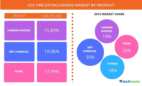 Technavio publishes a new market research report on the global GCC fire extinguishers market from 2016-2020. (Graphic: Business Wire)