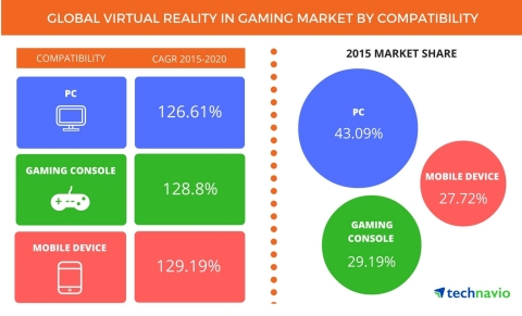 Technavio publishes a new market research report on the global virtual reality (VR) in gaming market from 2016-2020. (Graphic: Business Wire)