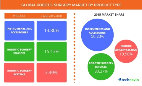 Technavio publishes a new market research report on the global robotic surgery market from 2016-2020. (Graphic: Business Wire)