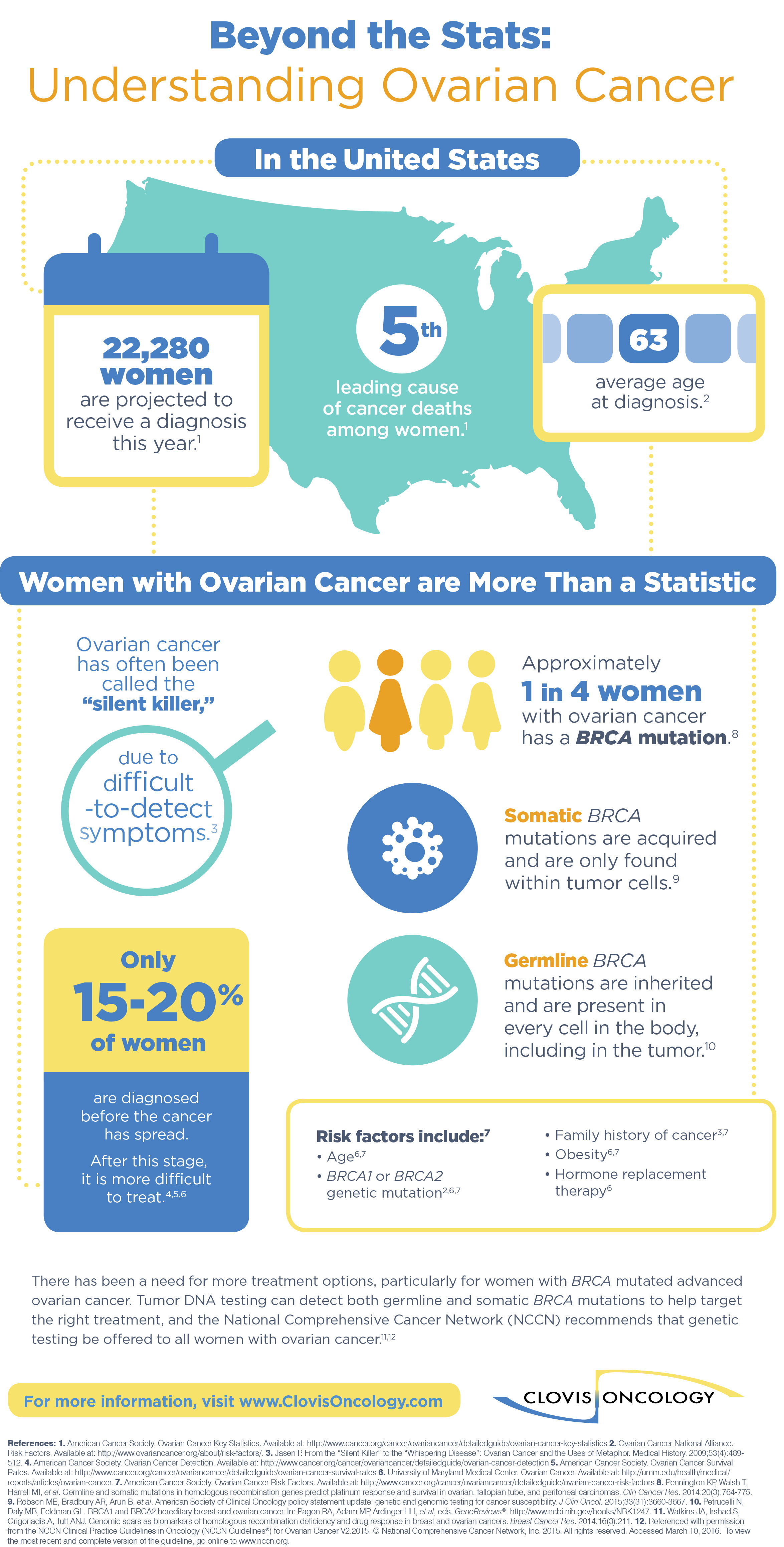 Ovarian Cancer Fact Sheet