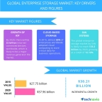 Technavio publishes a new market research report on the global enterprise storage market from 2016-2020. (Graphic: Business Wire)