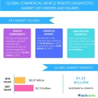 Technavio publishes a new market research report on the global commercial vehicle remote diagnostics market from 2017-2021. (Graphic: Business Wire)