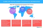 Technavio publishes a new market research report on the global HPV testing market from 2016-2020. (Graphic: Business Wire)