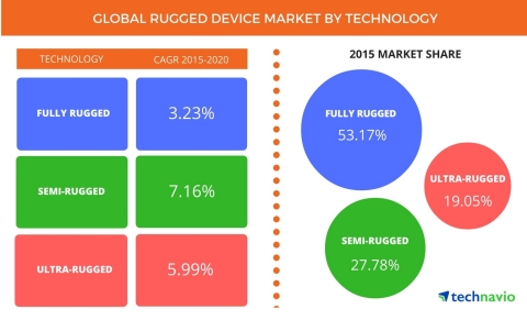 Technavio publishes a new market research report on the global rugged device market from 2016-2020. (Graphic: Business Wire)