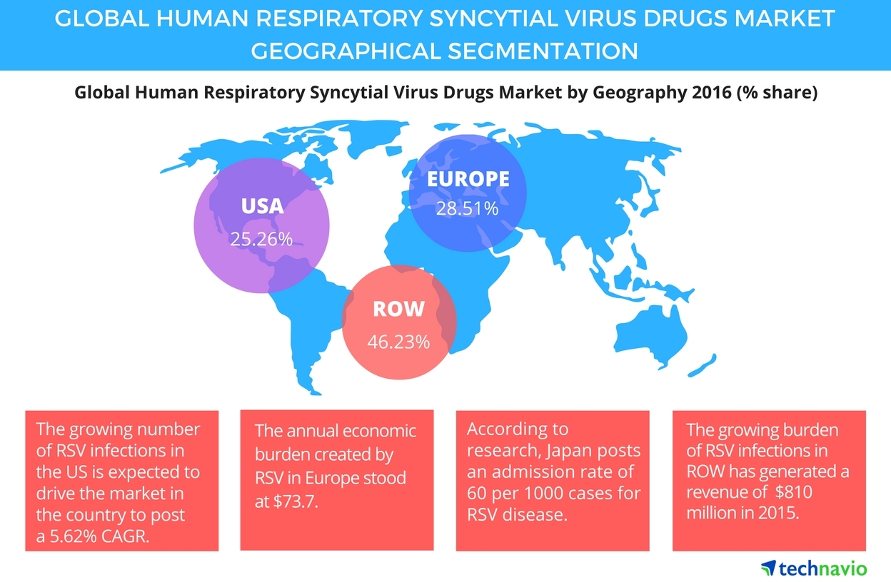 New Virus 2020 Human Respiratory Syncytial Virus Drugs Dominated by Synagis, the