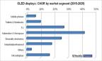 """Source: IDTechEx report """"OLED Display Forecasts 2015-2025: The Rise of Plastic and Flexible Displays"""" (Graphic: Business Wire)"""
