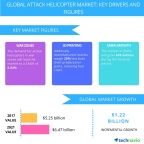 Technavio has published a new report on the global attack helicopter market from 2017-2021. (Graphic: Business Wire)
