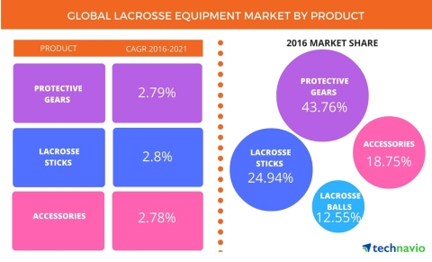 Technavio has published a new report on the global lacrosse equipment market from 2017-2021. (Graphic: Business Wire)