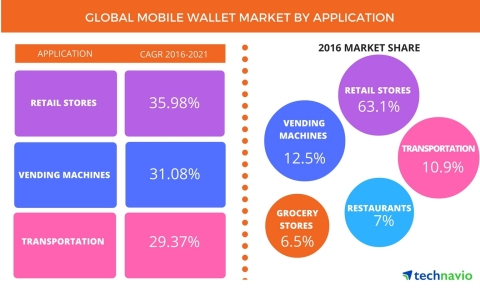 Technavio has published a new report on the global mobile wallet market from 2017-2021. (Graphic: Business Wire)