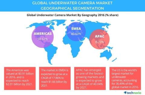 Technavio has published a new report on the global underwater camera market from 2017-2021. (Graphic: Business Wire)