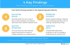 Technavio has published several reports on the engineering tolls sector from 2016-2020. (Graphic: Business Wire)