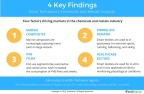 Technavio has published three reports from under their chemicals and materials sector. (Graphic: Business Wire)