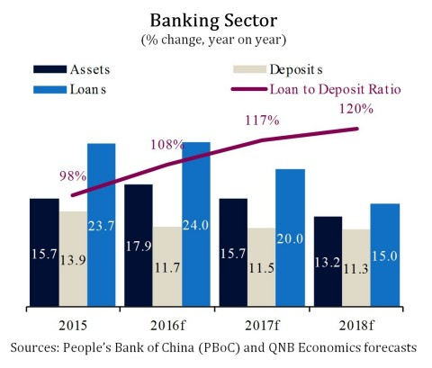 Banking Sector (% change, year on year) - (Graphic: ME NewsWire)